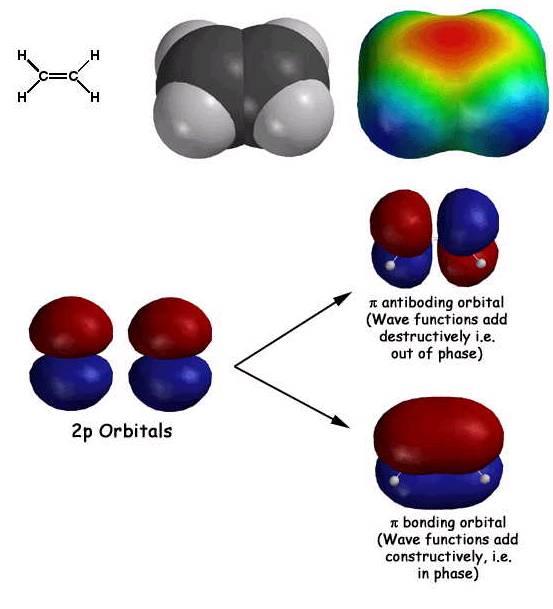 Ethene Molecular Orbitals Molecular Orbital Theory
