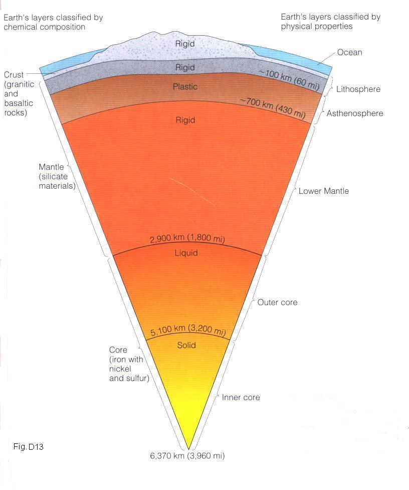 Part C Prerequisite Earths Internal Properties And Plate Tectonics The Earth Lithosphere Image Gallery For Inside Of Diagram D13